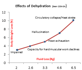 DehydrationGraph