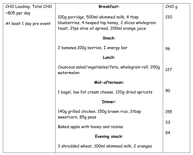 carbohydrate loading before athletic event Pre-event fuelling: before exercise  60 min:  refer to carbohydrate loading and eating before exercise fact  often athletic performance is dependent upon the.